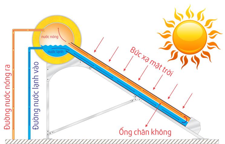 Sơ đồ nguyên lý hoạt động máy nước nóng năng lượng mặt trời đại thành